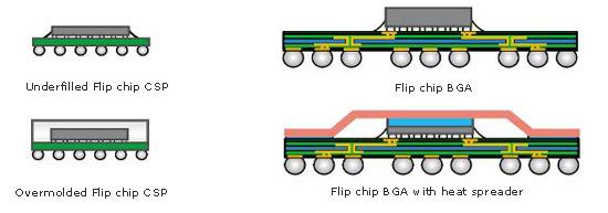 flip chip - Hizir kaptanband co